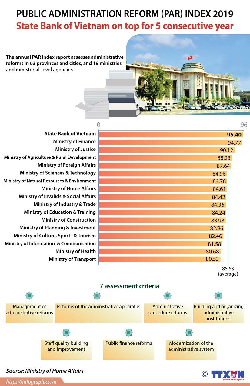 Central bank best performers in 2019 Public Administration Reform Index hinh anh 1