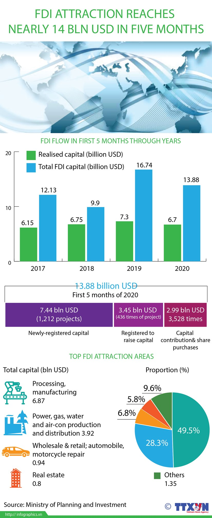 FDI attraction reaches nearly 14 bln USD in five months hinh anh 1