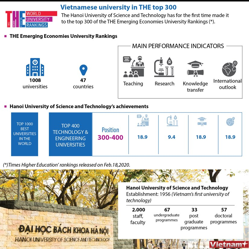 Vietnamese university in THE top 300 hinh anh 1
