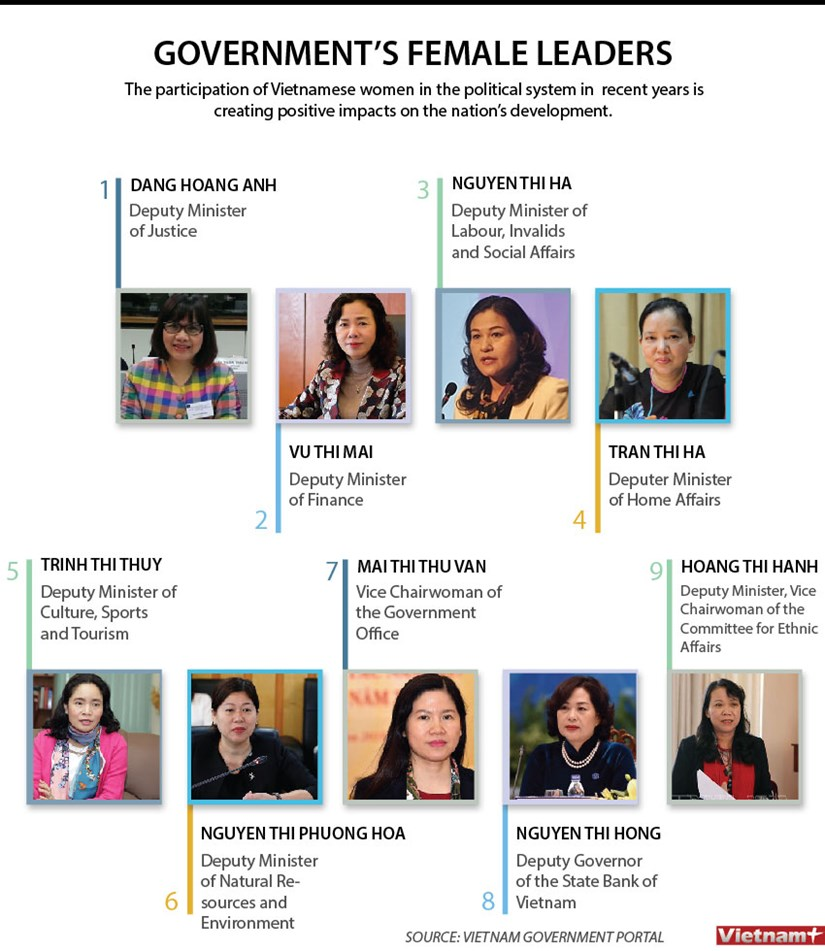 Government's female leaders hinh anh 1