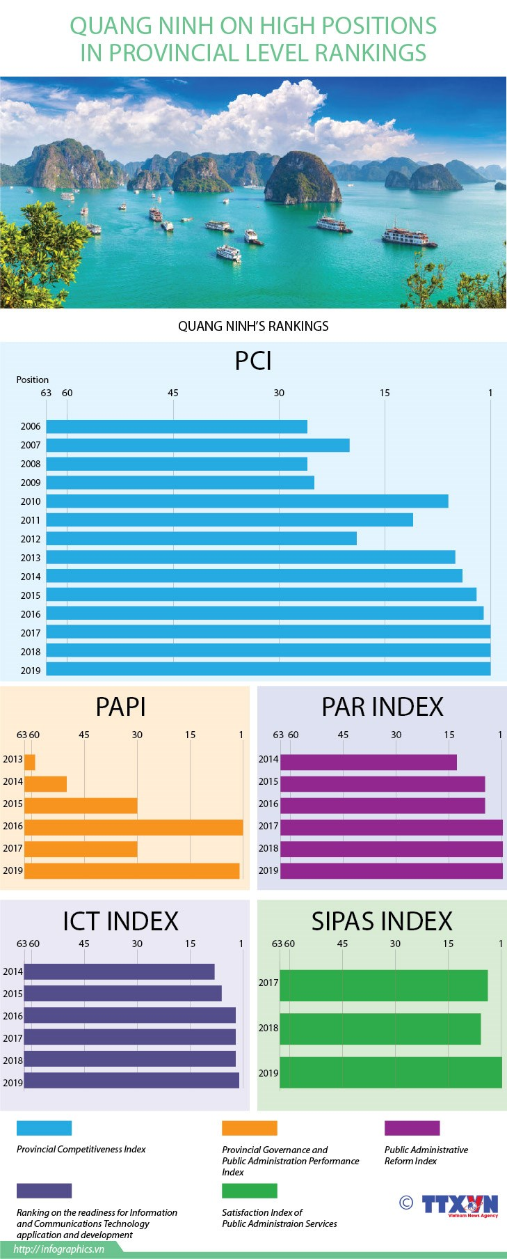 Quang Ninh on high positions in provincial level rankings hinh anh 1