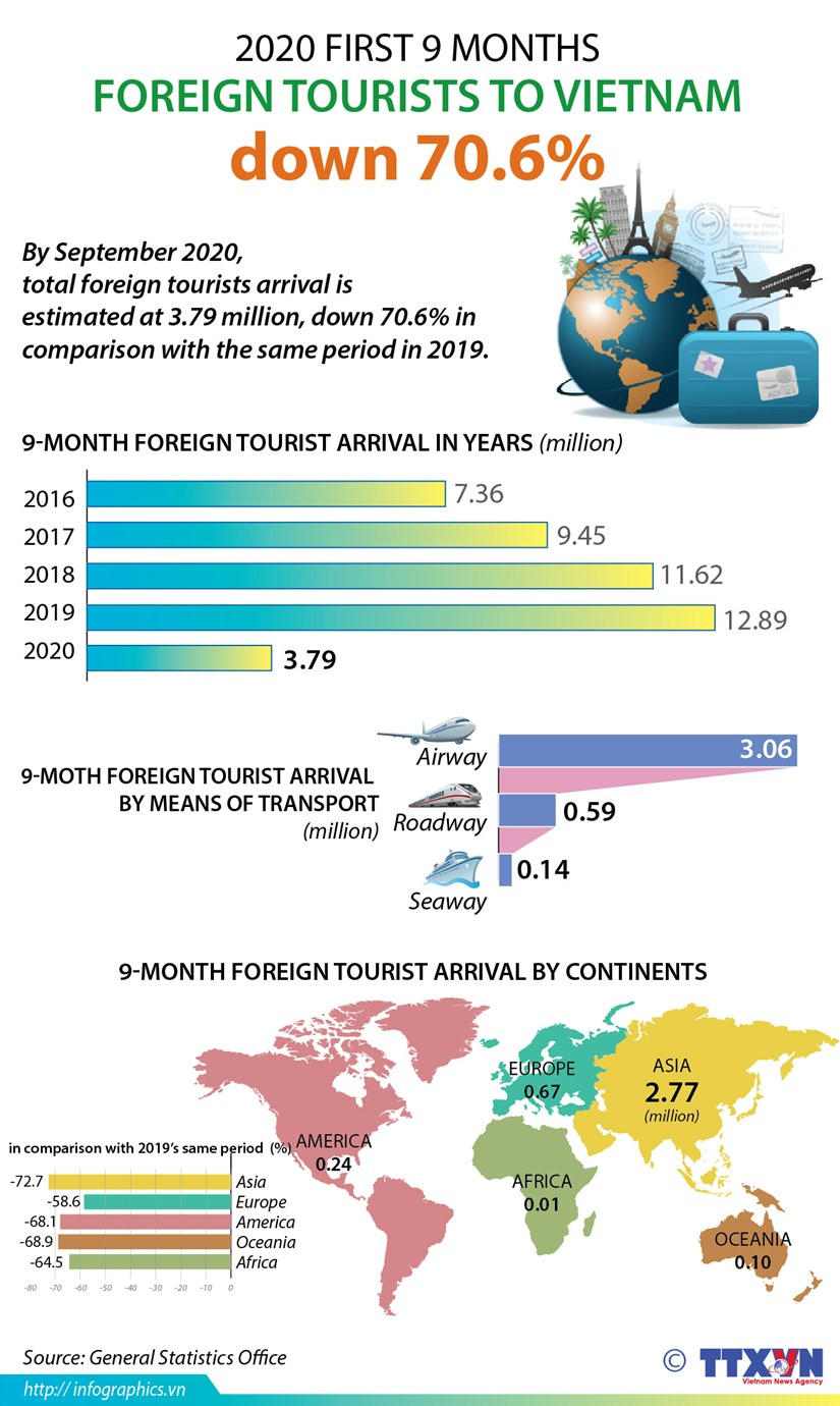 2020 first 9 months foreign tourists to Vietnam down 70.6% hinh anh 1