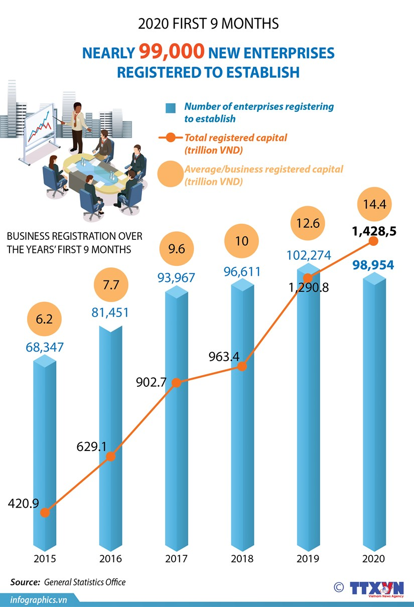 Nearly 99,000 businesses established in nine months hinh anh 1
