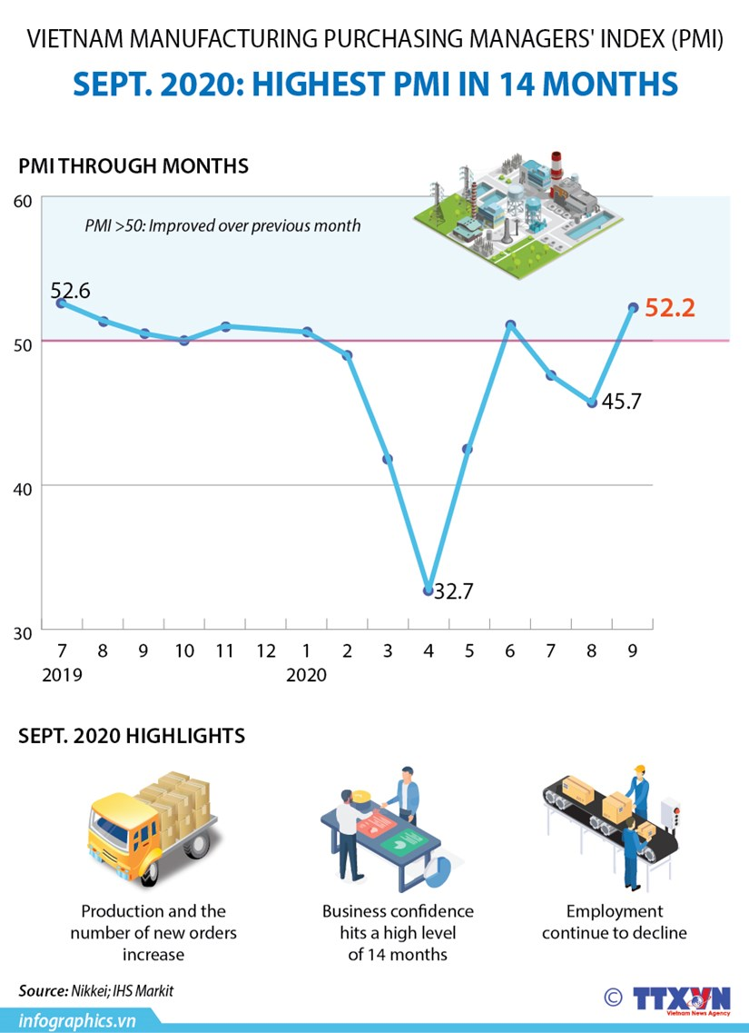 Vietnam Manufacturing Purchasing Managers' Index (PMI) hinh anh 1