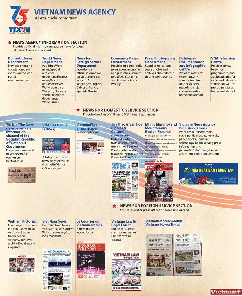 Vietnam News Agency - A large media consortium hinh anh 1