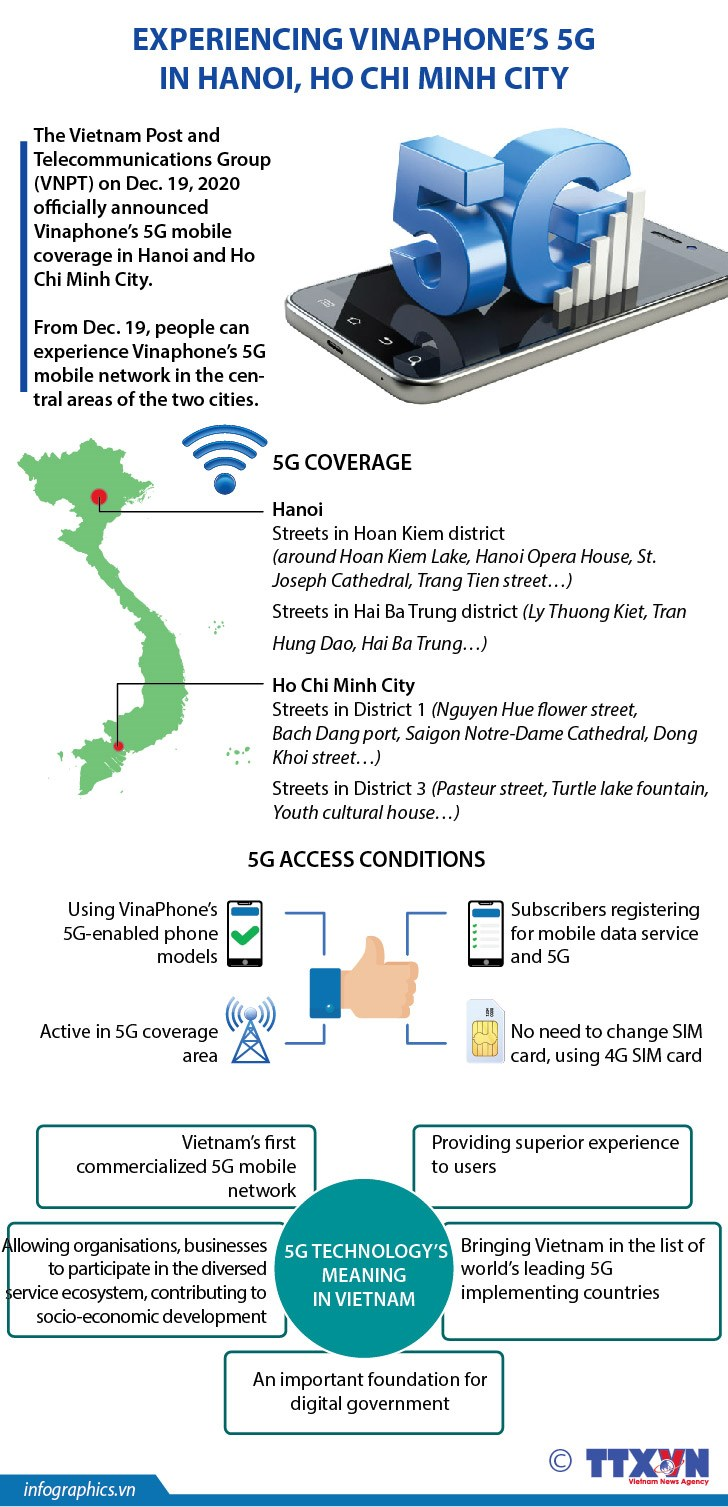 Experiencing Vinaphone's 5G in Hanoi, Ho Chi Minh City hinh anh 1