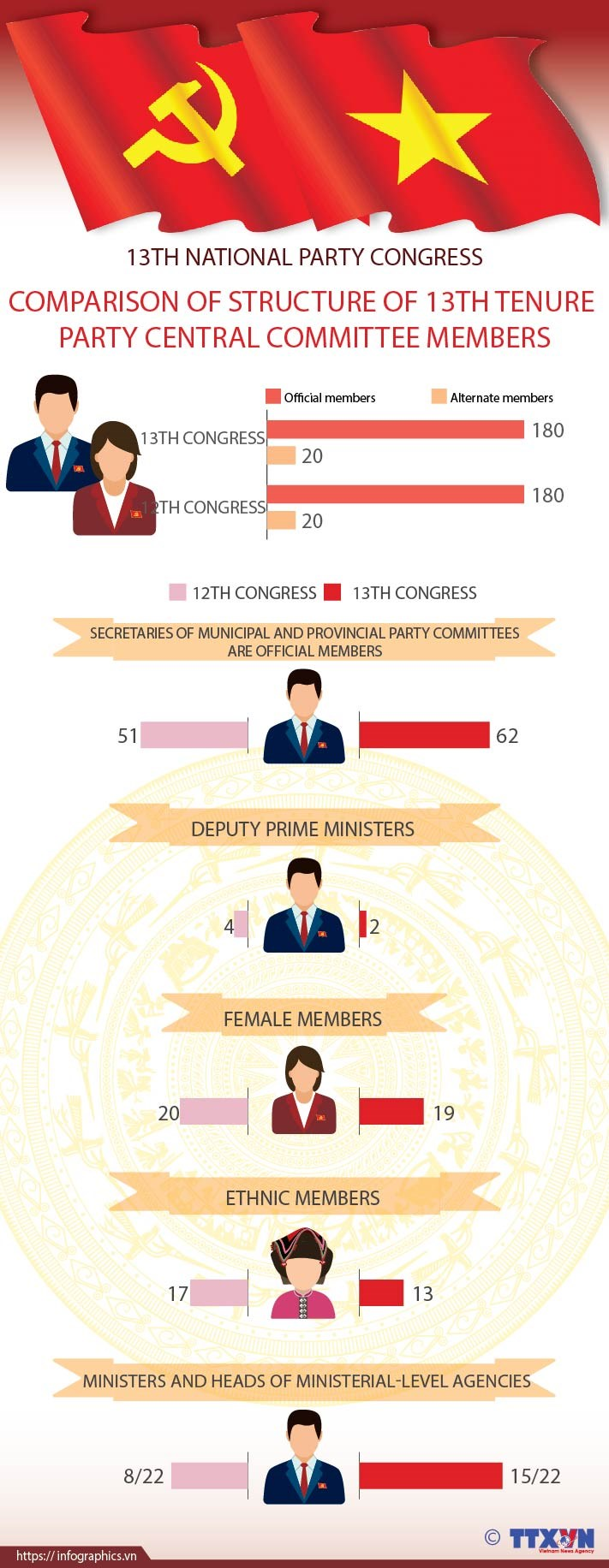 Comparison of structure of 13th tenure Party Central Committee members hinh anh 1