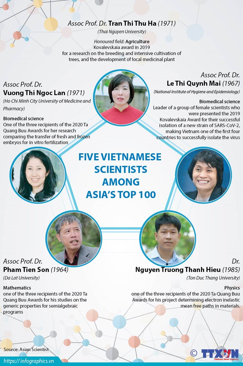 Five Vietnamese scientists among Asia's top 100 hinh anh 1