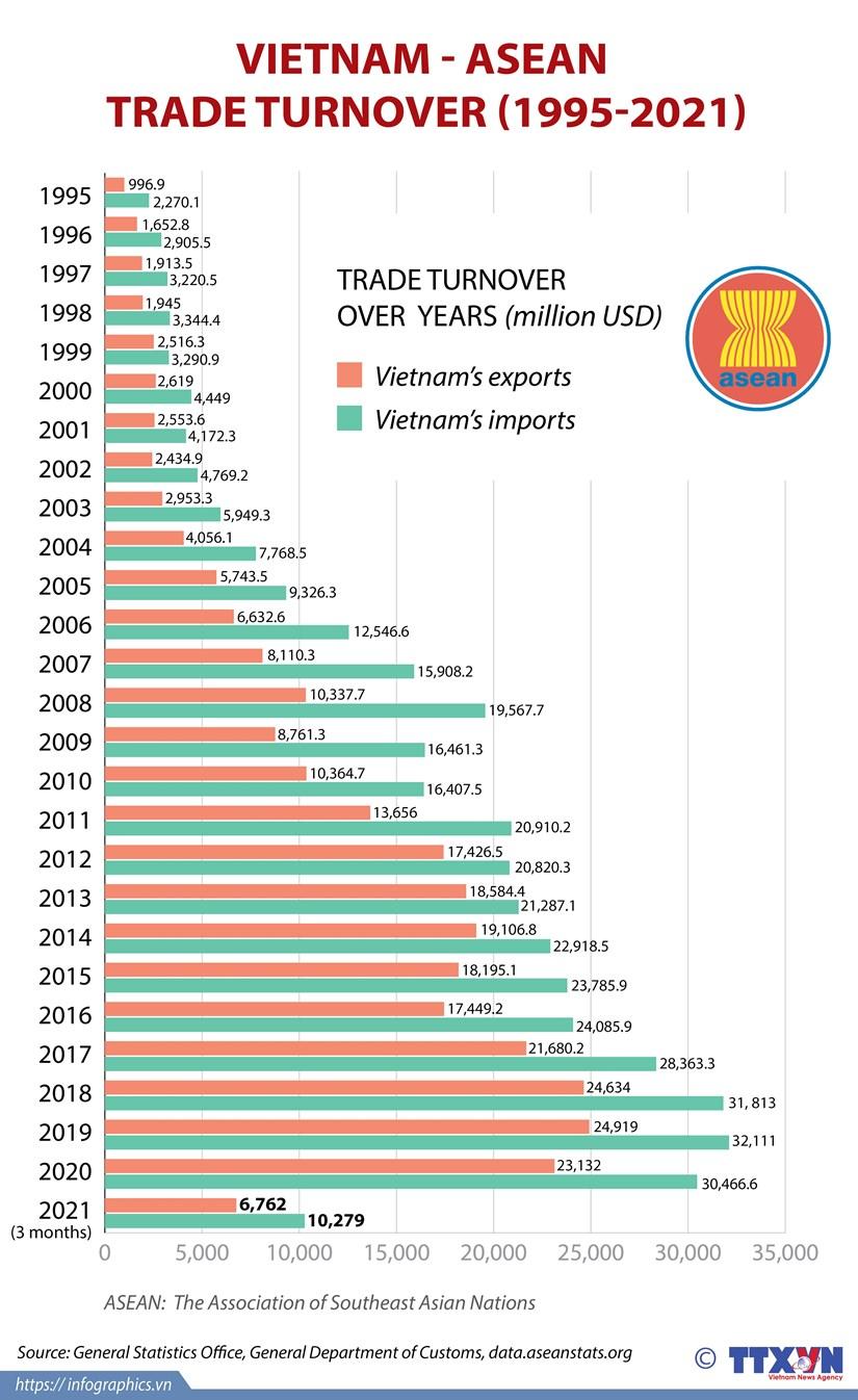 Vietnam-ASEAN trade turnover during 1995-2021 period hinh anh 1