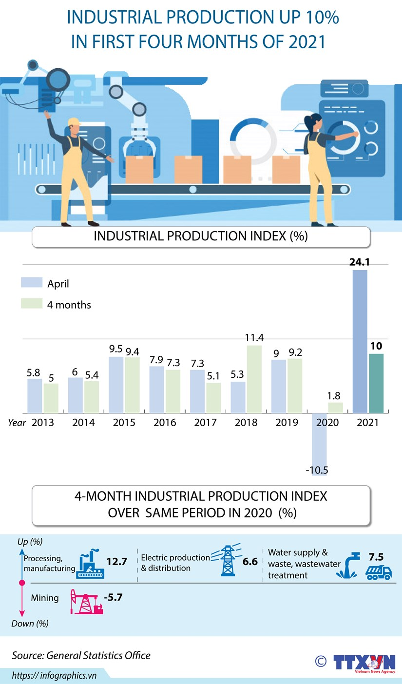 Industrial production up 10% in first four months of 2021 hinh anh 1