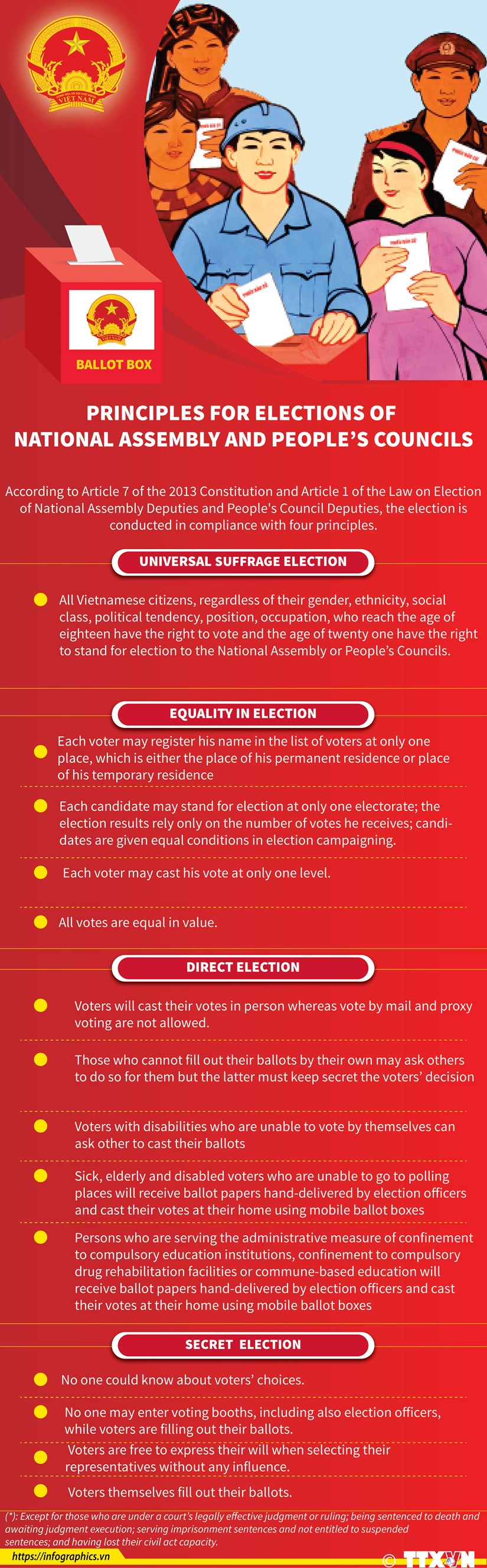 Principles for elections of deputies to National Assembly and People's Councils hinh anh 1