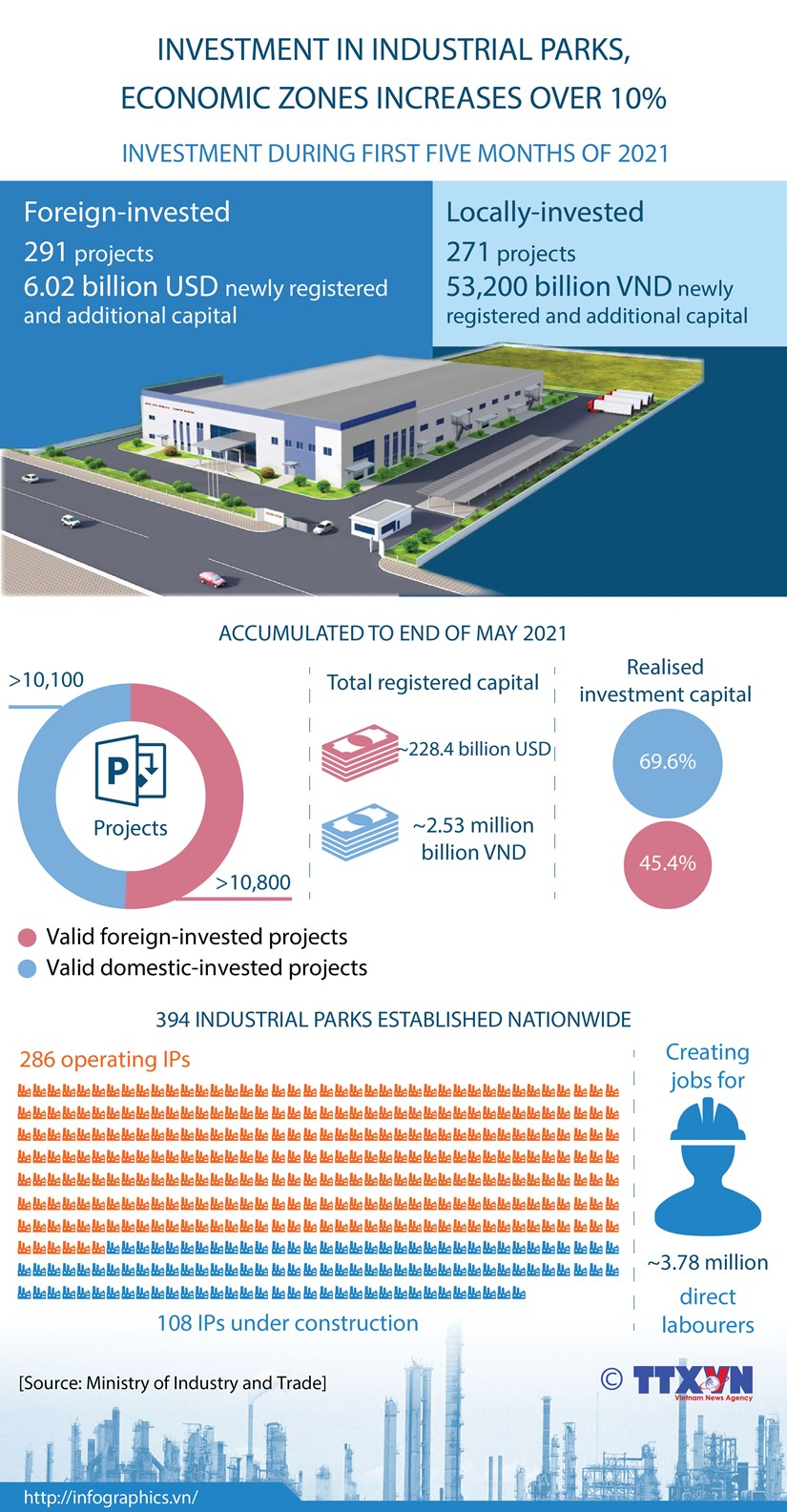 Investment in industrial parks, economic zones increases over 10% hinh anh 1