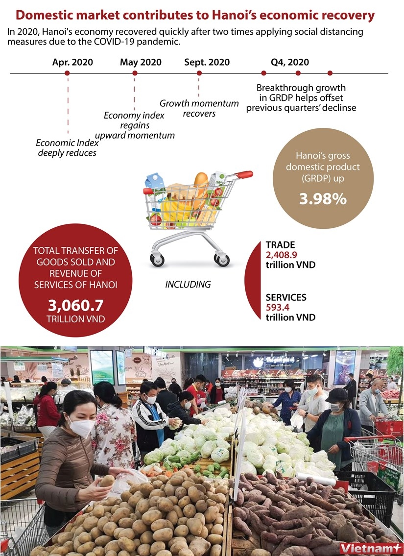 Domestic market contributes to Hanoi's economic recovery hinh anh 1
