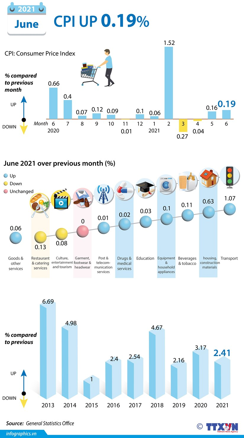 CPI increases 0.19 percent in June hinh anh 1