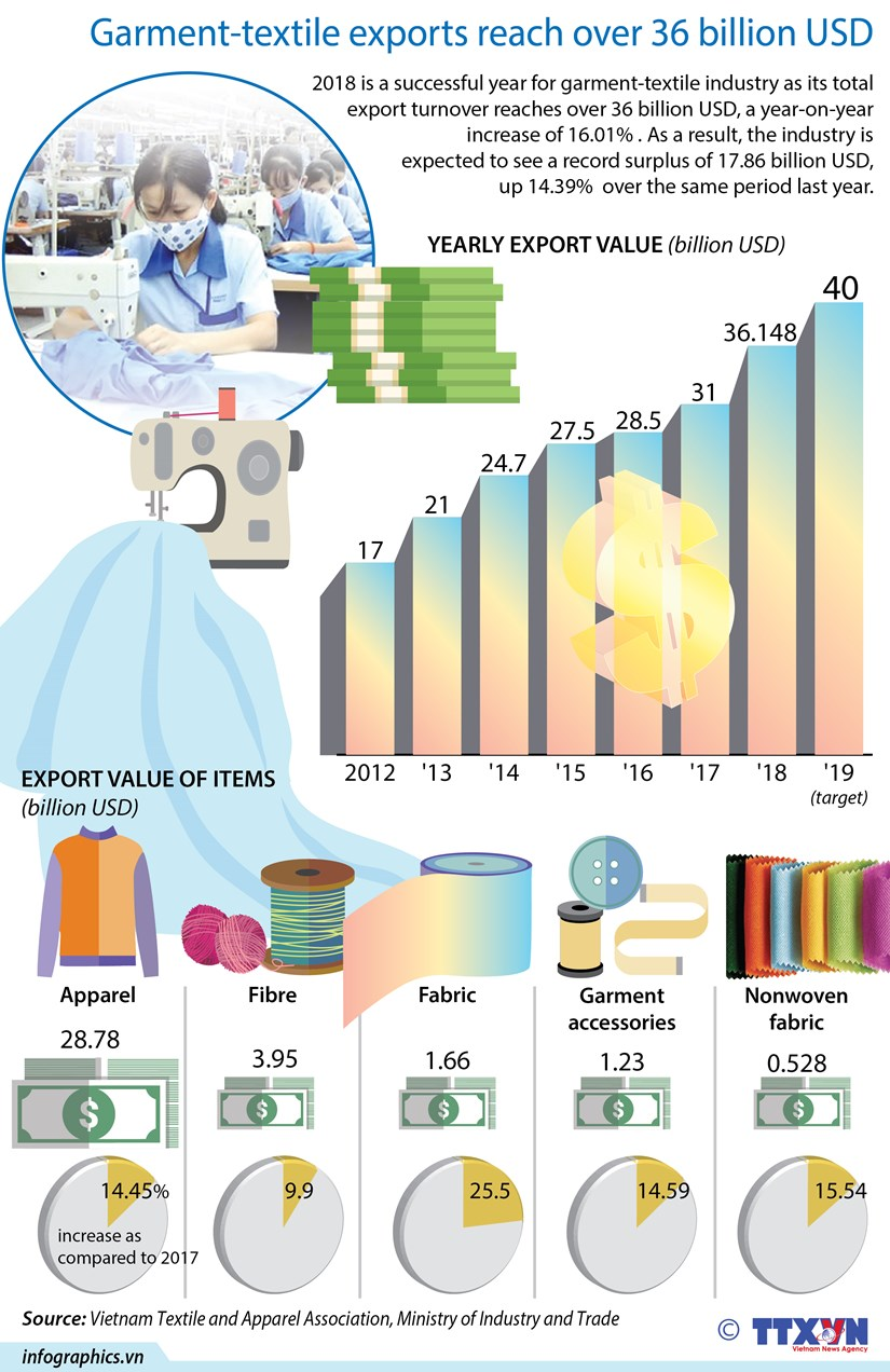 Garment-textile exports reach over 36 billion USD hinh anh 1