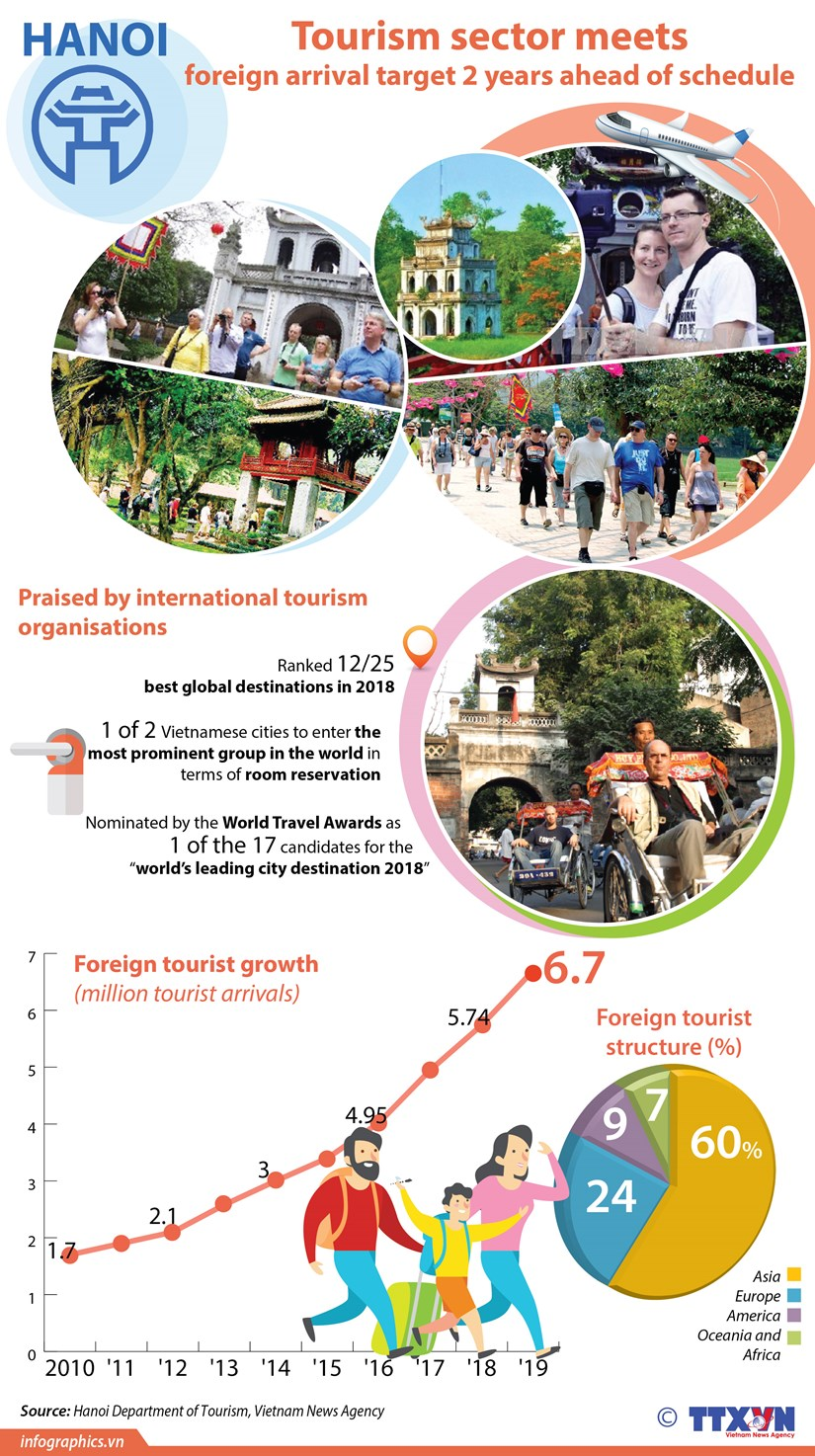 Tourism sector meets foreign arrival target 2 years ahead of schedule hinh anh 1