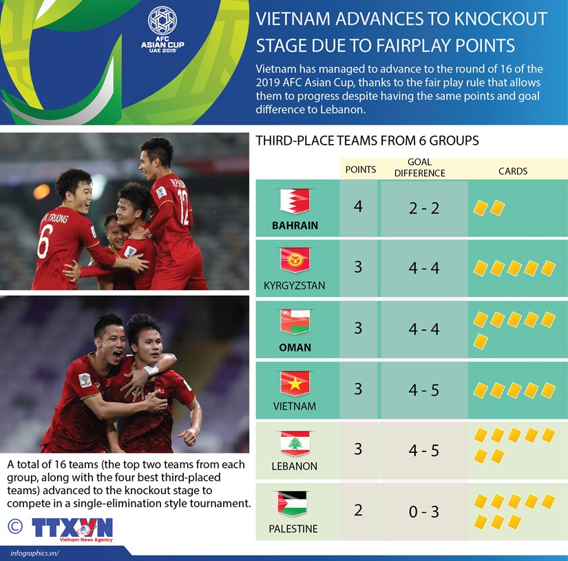 Vietnam advances to knockout stage due to fairplay points hinh anh 1