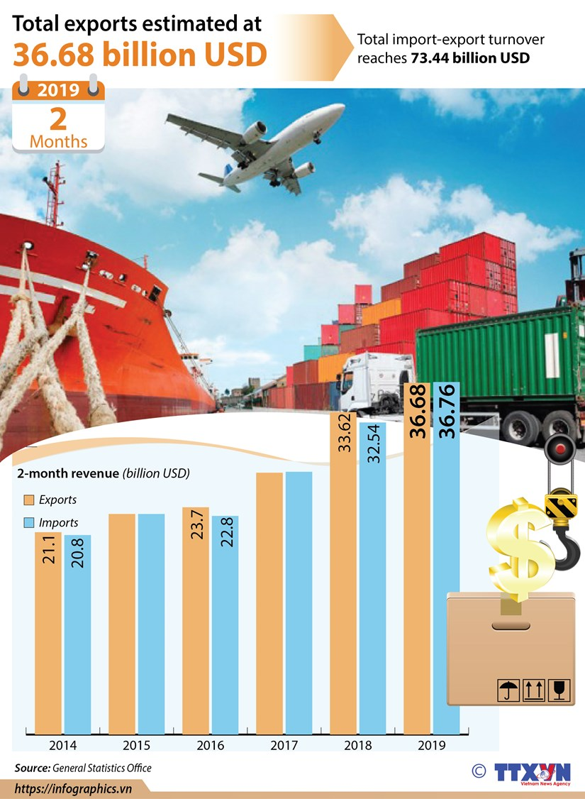 Total exports estimated at 36.68 billion USD hinh anh 1