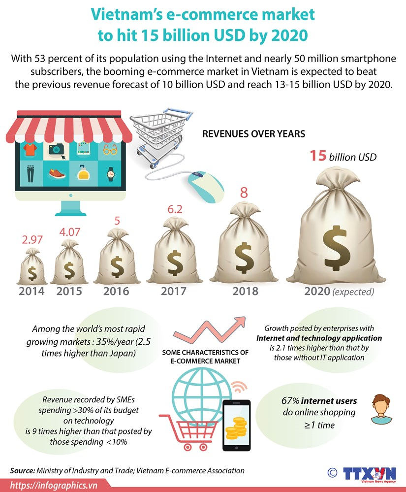 Vietnam's e-commerce market to hit 15 billion USD by 2020 hinh anh 1