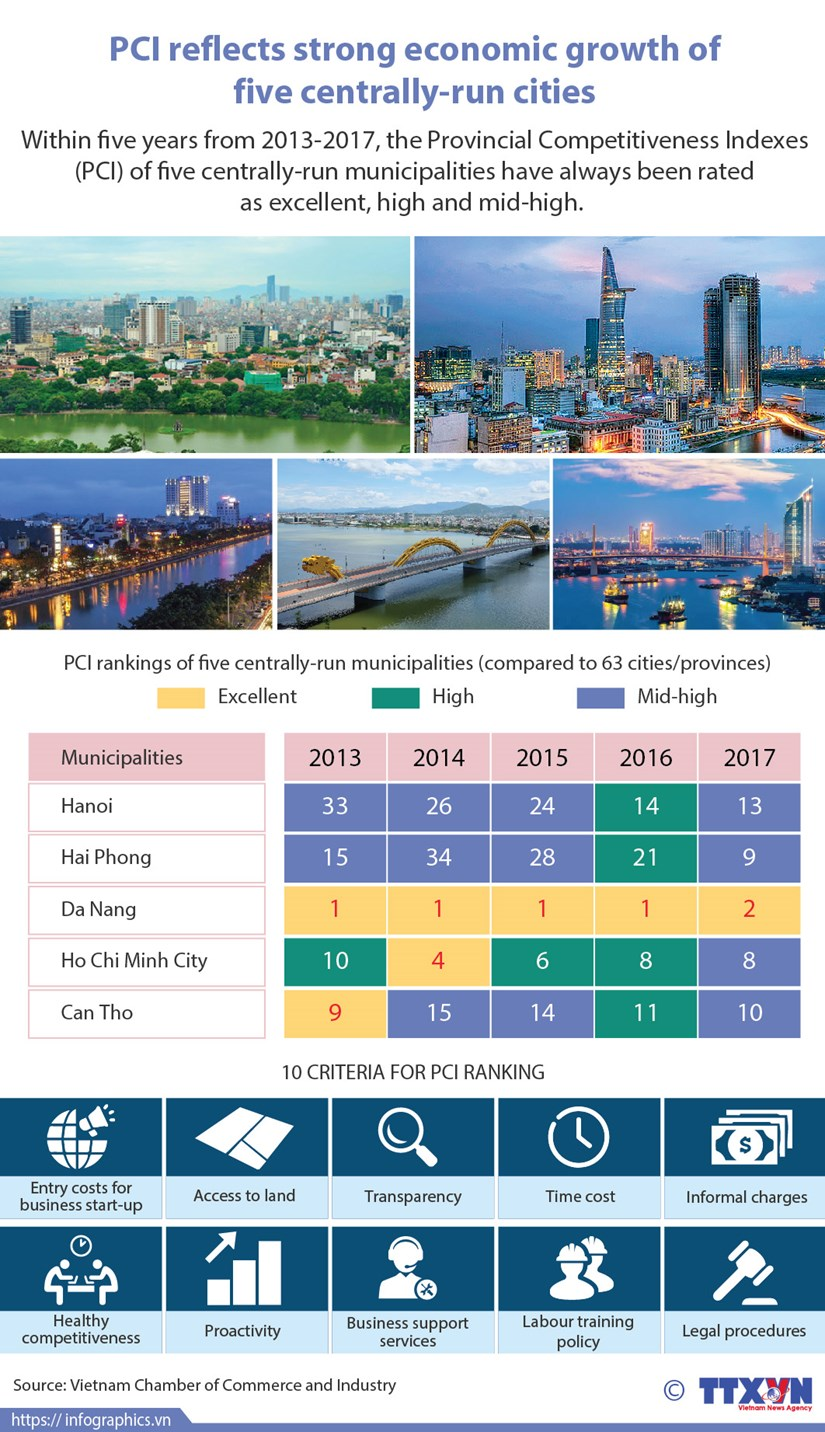 PCI reflects strong economic growth of five centrally-run cities hinh anh 1