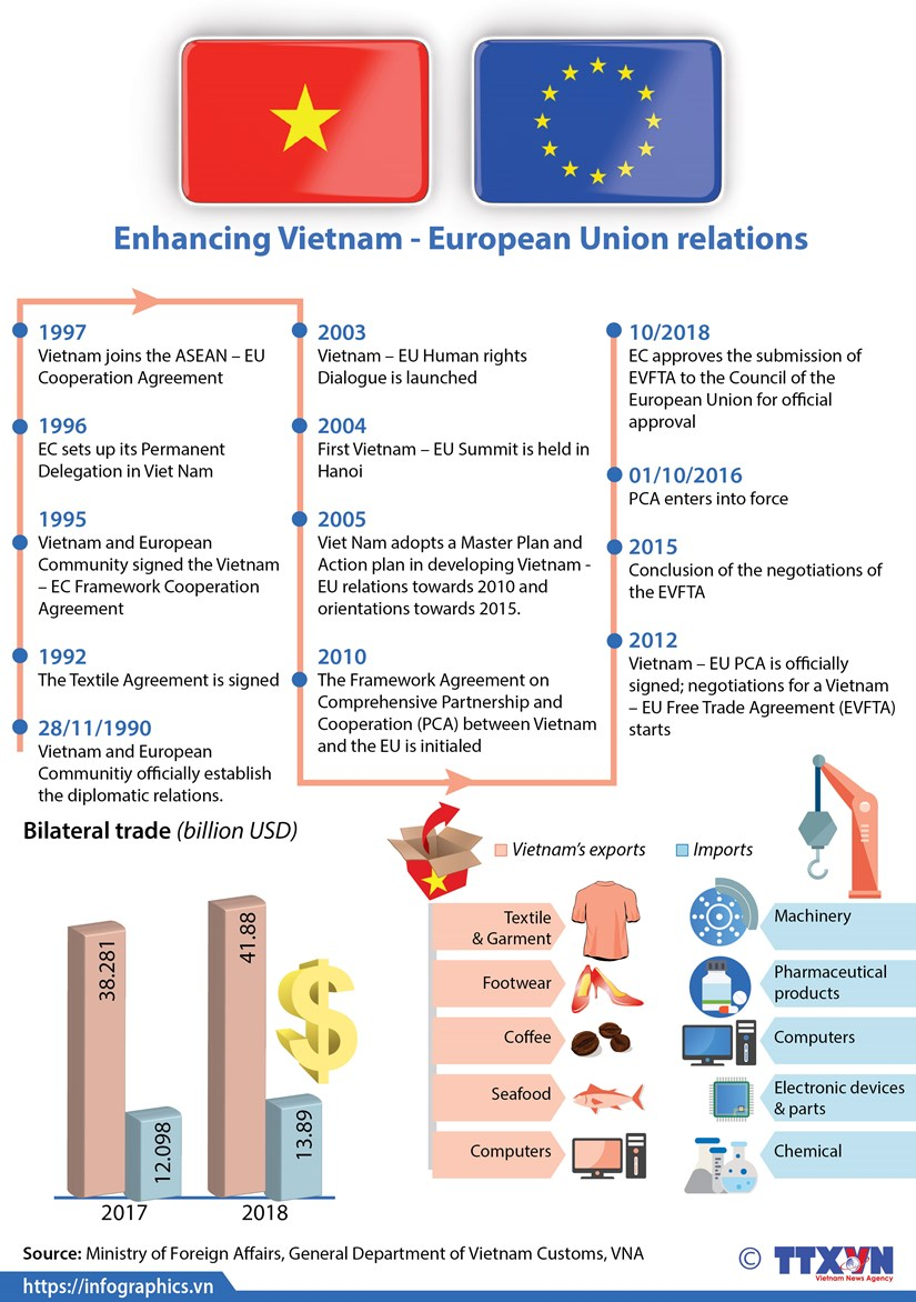 Enhancing Vietnam - European Union relations hinh anh 1