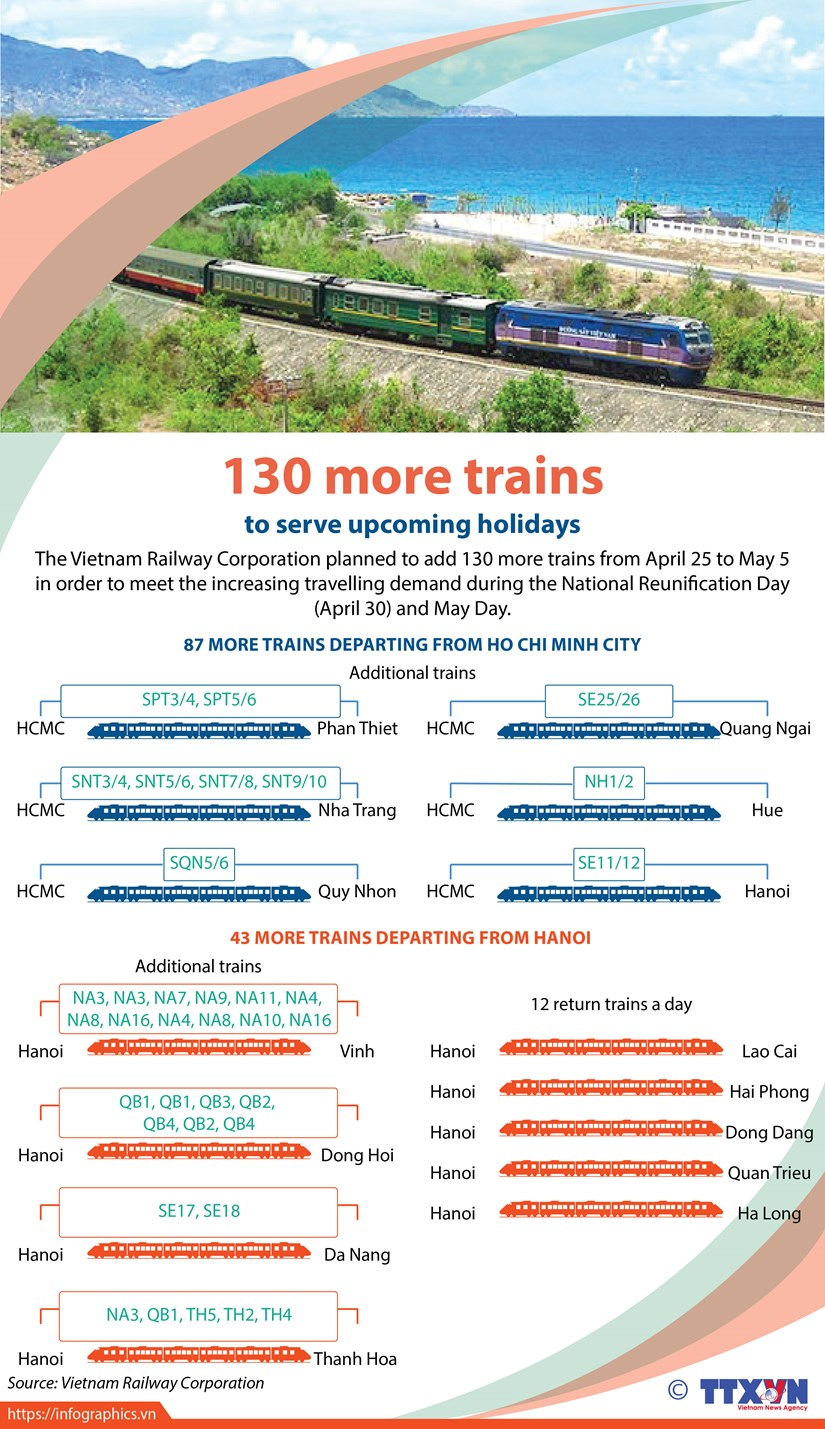 130 more trains to serve upcoming holidays hinh anh 1