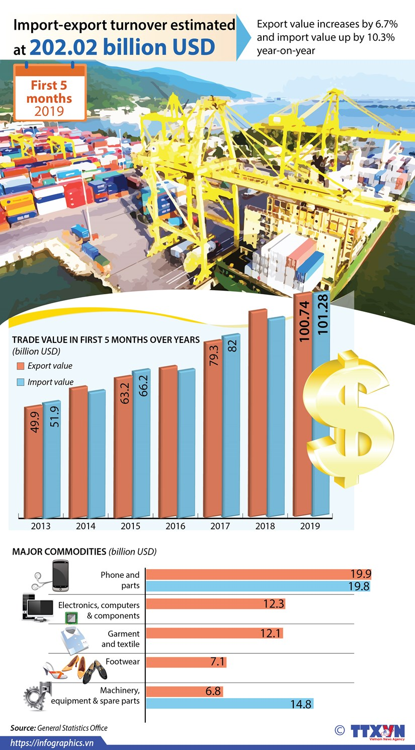 Import-export turnover estimated at 202.02 billion USD hinh anh 1