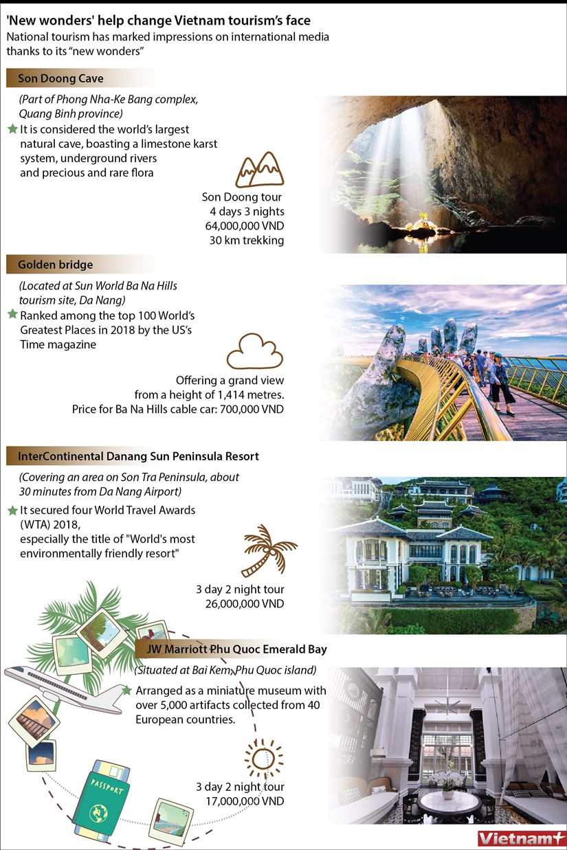 'New wonders' help change Vietnam tourism's face hinh anh 1