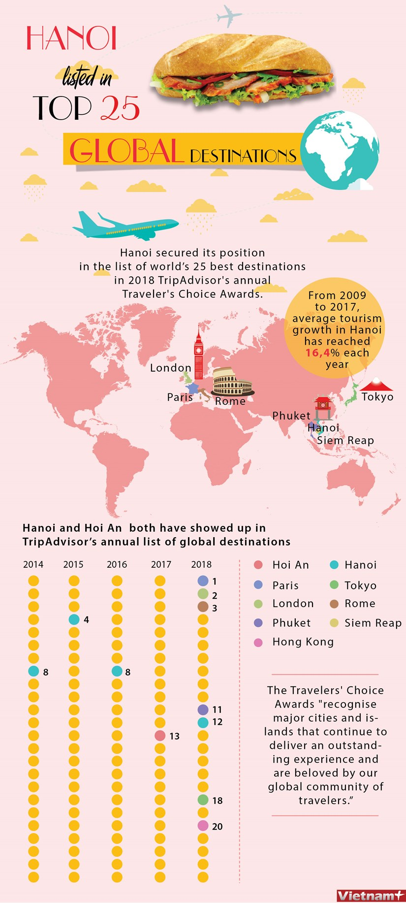 Hanoi listed in Top 25 Global Destinations hinh anh 1