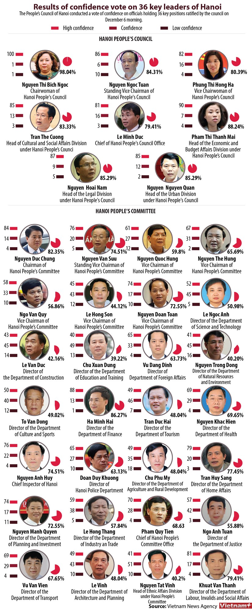 Results of confidence vote on 36 key leaders of Hanoi hinh anh 1