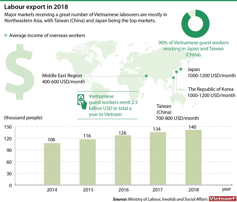 Labour export in 2018 hinh anh 1