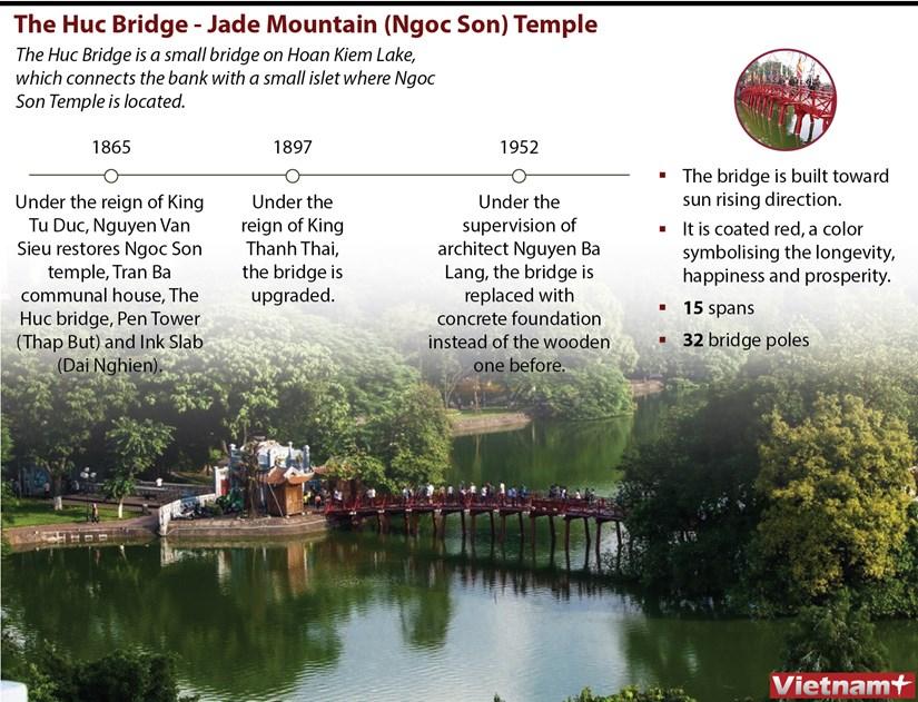 The Huc Bridge- Jade Mountain (Ngoc Son) Temple hinh anh 1