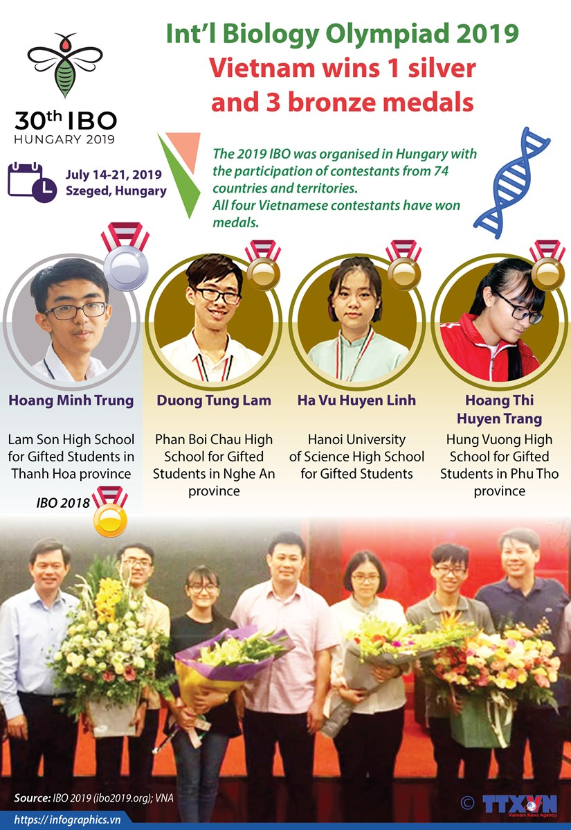 Int'l Biology Olympiad 2019: Vietnam wins 1 silver and 3 bronze medal hinh anh 1