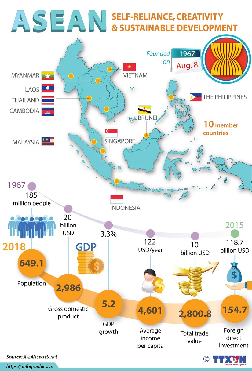 ASEAN: Self-reliance, creativity and sustainable development hinh anh 1