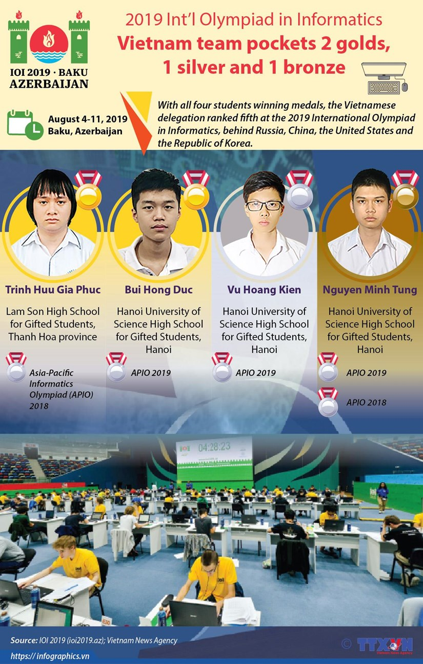 Vietnam pockets 2 golds at Informatics Olympiad hinh anh 1