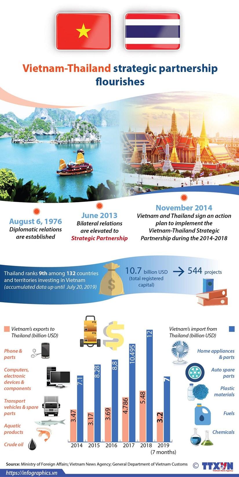 Vietnam-Thailand strategic partnership flourishes hinh anh 1