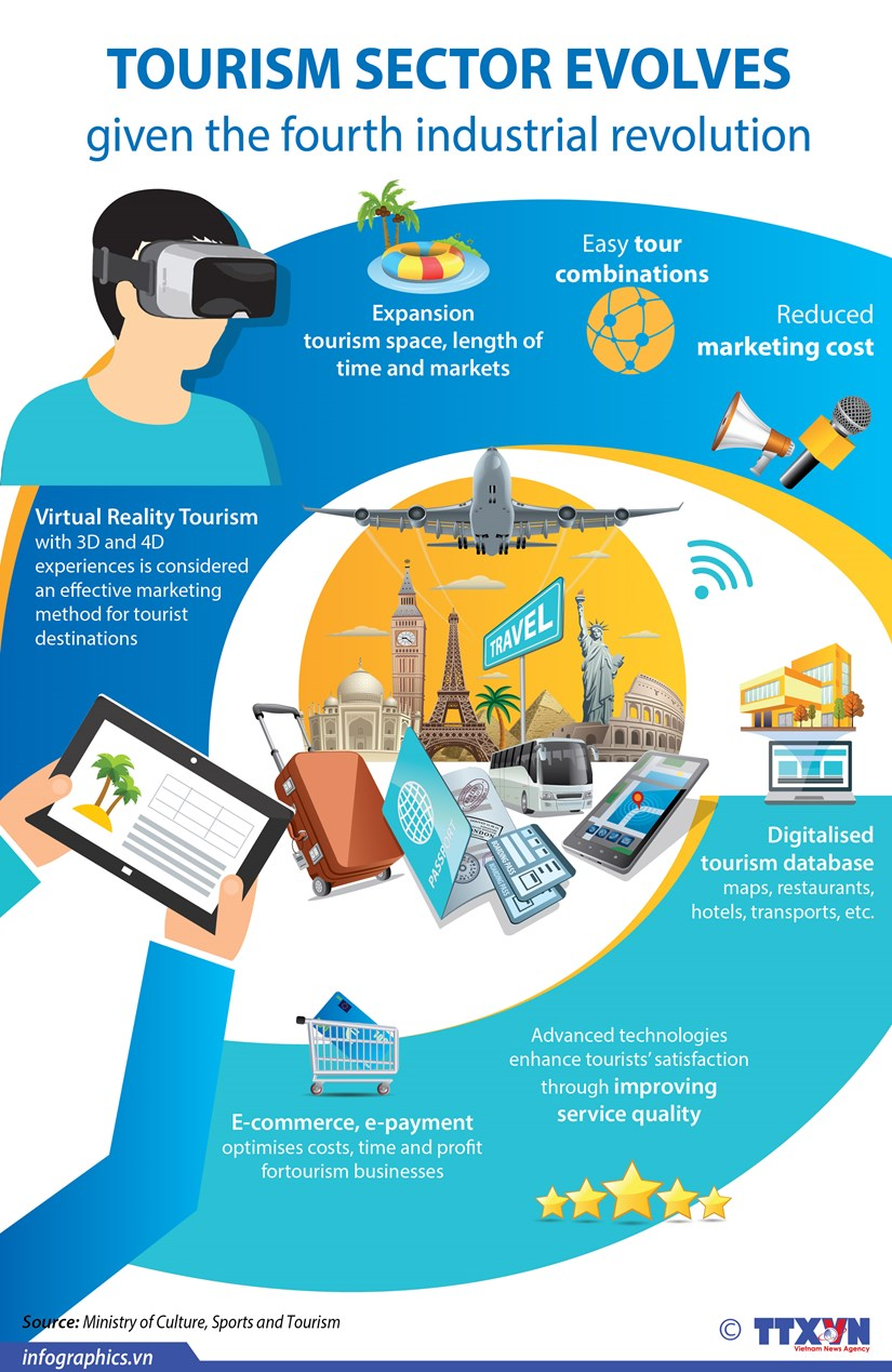 Tourism sector evolves given the fourth industrial revolution hinh anh 1
