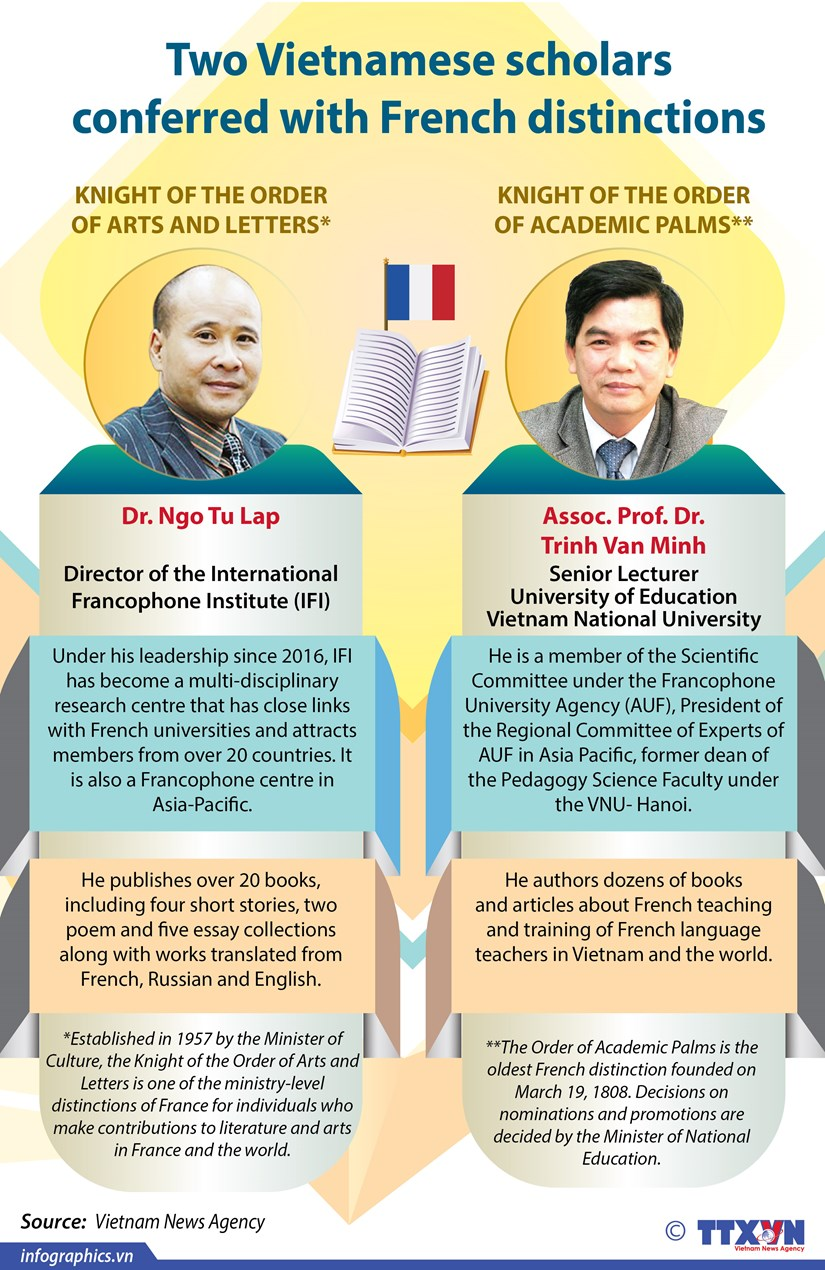 Two Vietnamese scholars conferred with French distinctions hinh anh 1