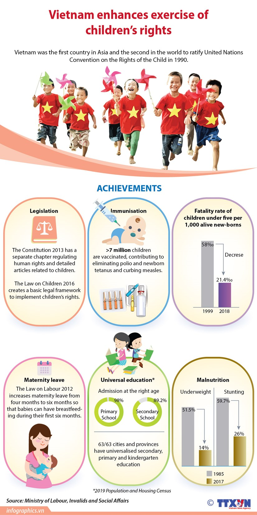 Vietnam enhances exercise of children's rights hinh anh 1