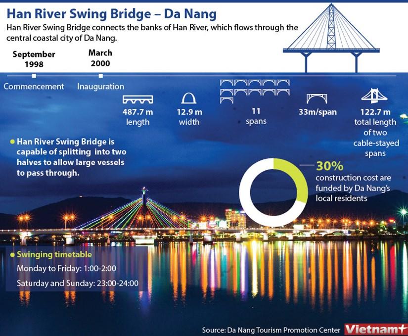 Han River Swing Bridge in Da Nang city hinh anh 1