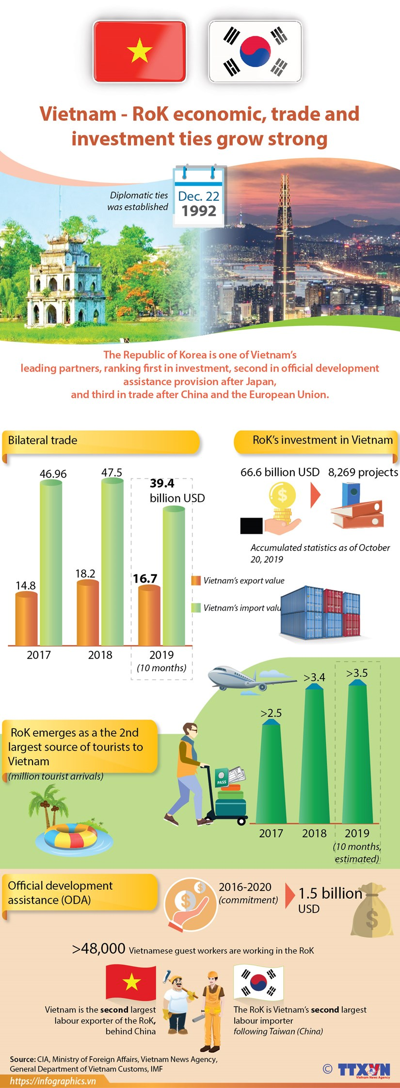 Vietnam - RoK economic, trade and investment ties grow strong hinh anh 1