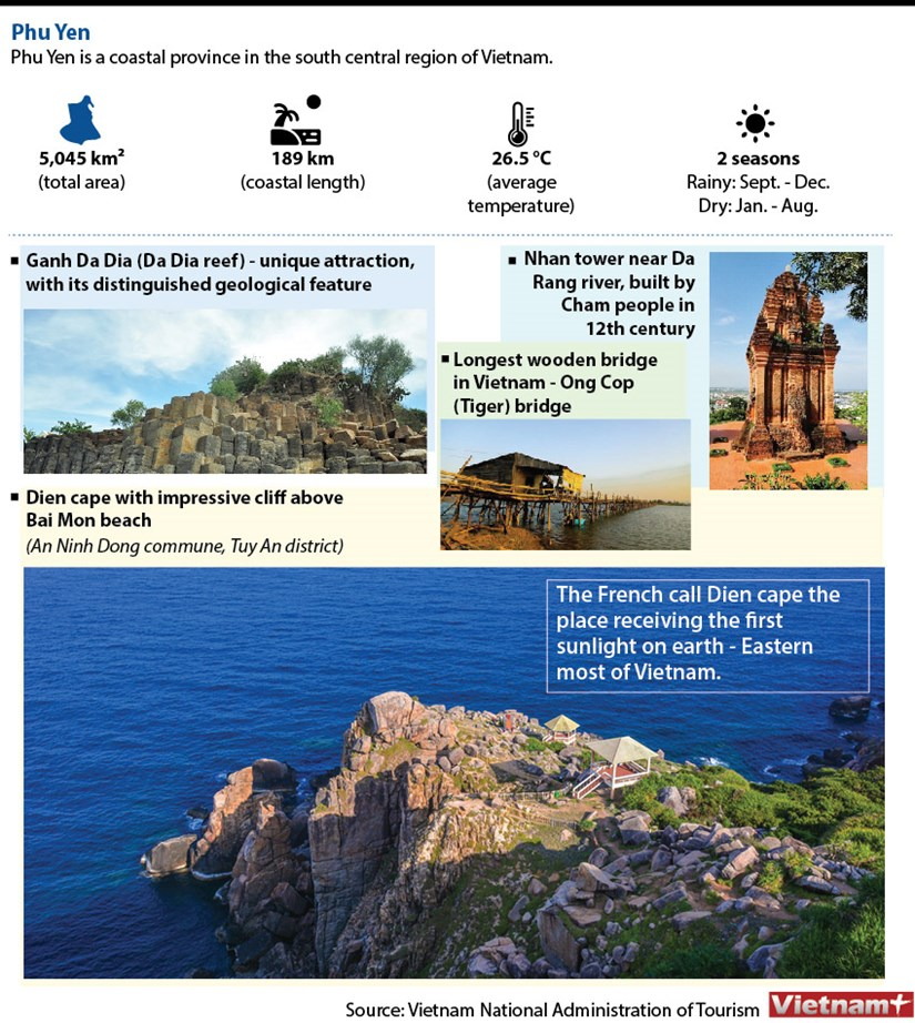 Phu Yen - Home to impressive tourist attractions hinh anh 1