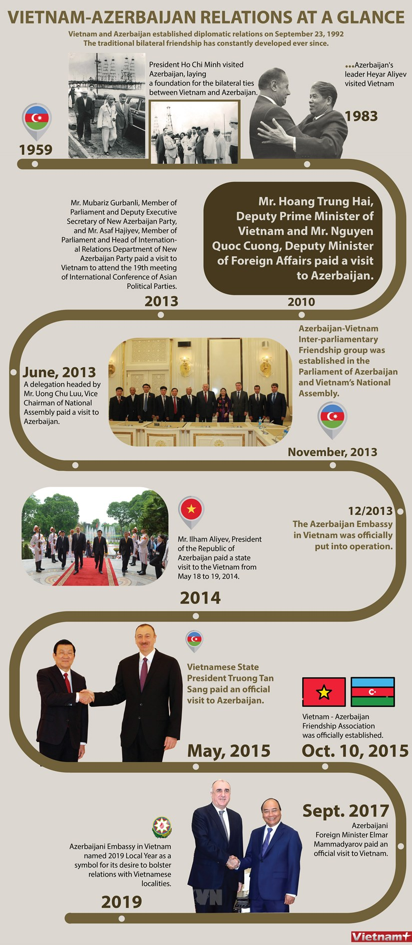 Vietnam - Azerbaijan relations at a glance hinh anh 1