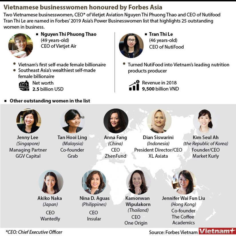 Vietnamese businesswomen honoured by Forbes Asia hinh anh 1