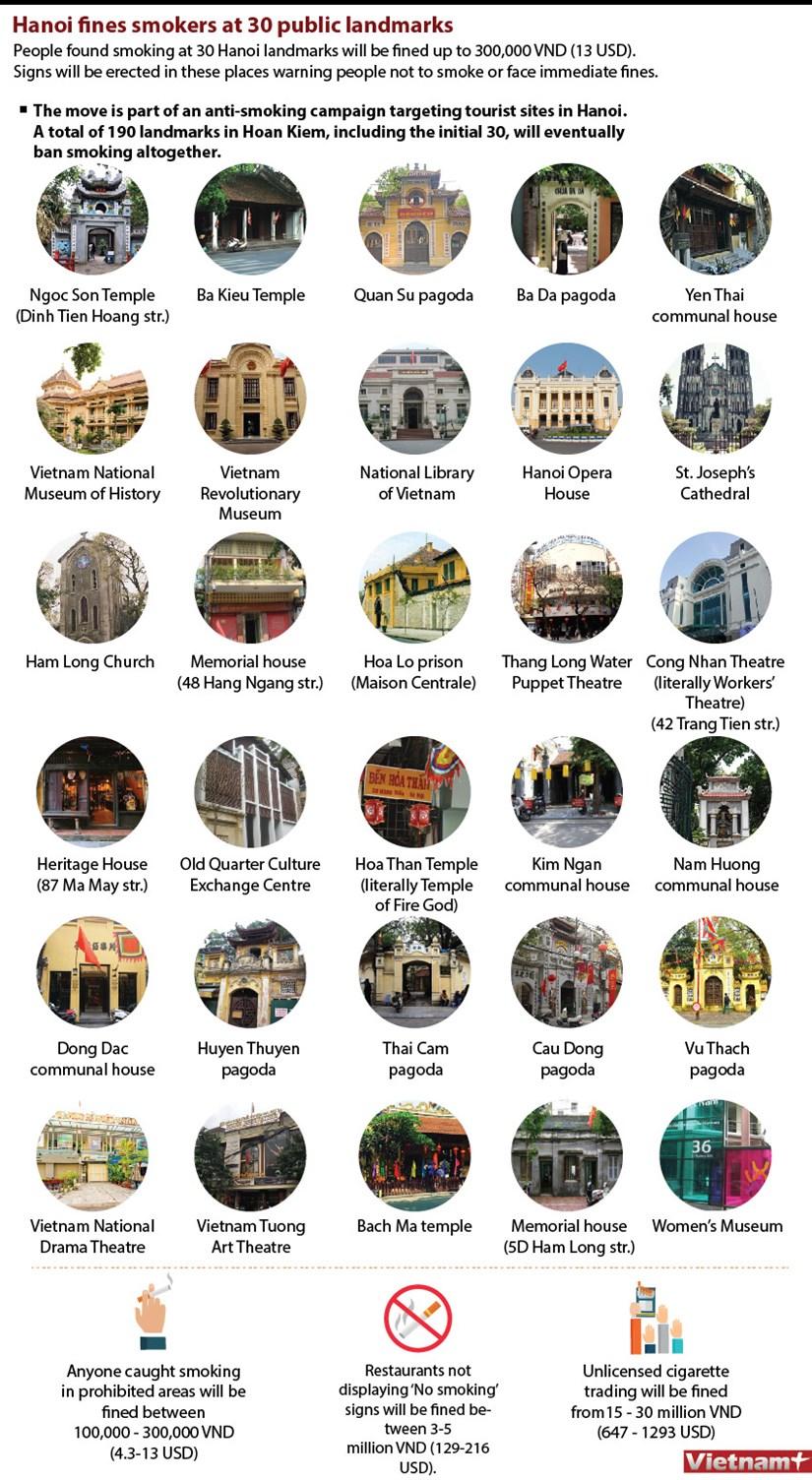 Hanoi fines smokers at 30 public landmarks hinh anh 1