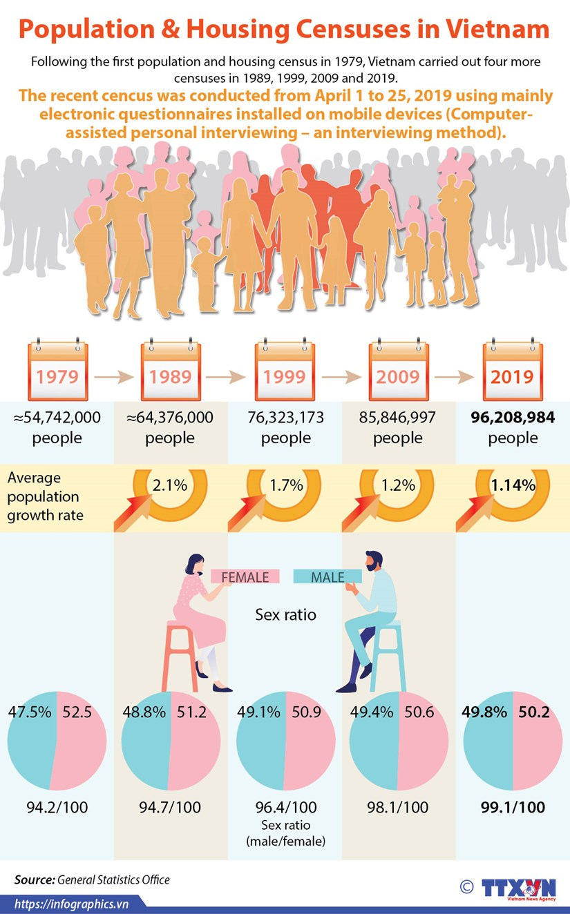 Population and Housing Censuses in Vietnam hinh anh 1