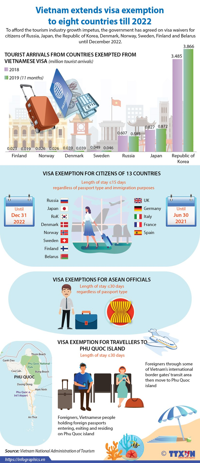 Vietnam extends visa exemption to eight countries till 2022 hinh anh 1