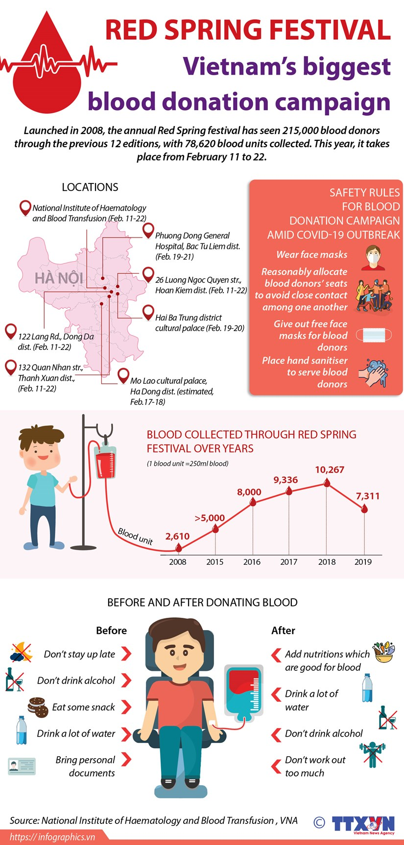 Red Spring festival: Vietnam's biggest blood donation campaign hinh anh 1