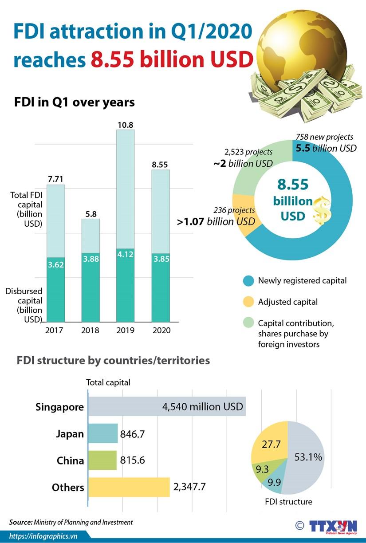 Vietnam attracts 8.55 billion USD of FDI in Q1 hinh anh 1