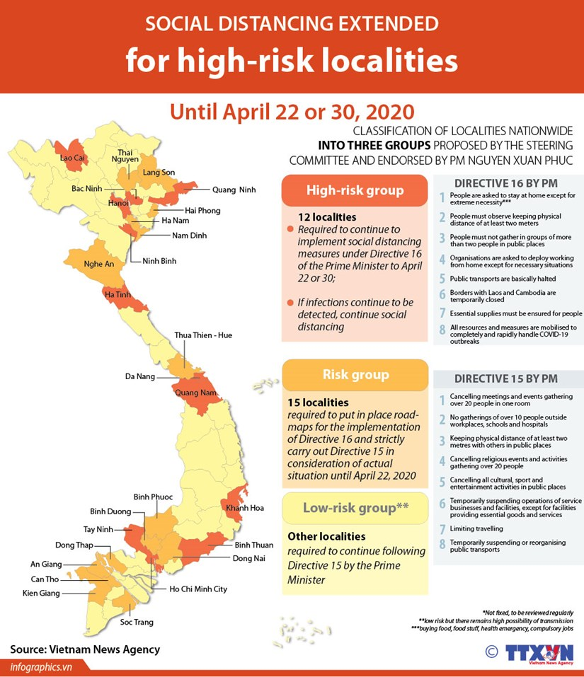 Social distancing extended for high-risk localities hinh anh 1